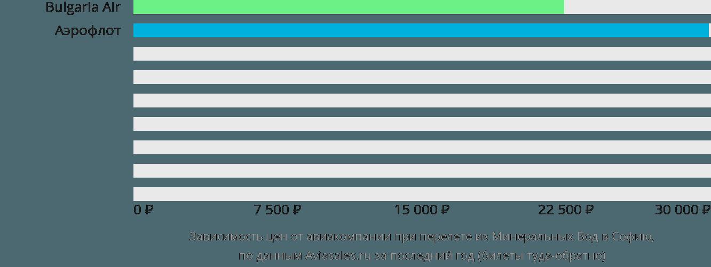 Динамика цен в зависимости от авиакомпании, совершающей перелет из Минеральных Вод в Софию