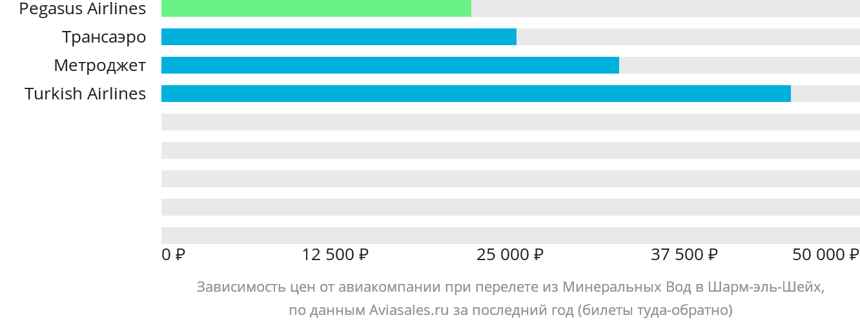 Динамика цен в зависимости от авиакомпании, совершающей перелет из Минеральных Вод в Шарм-эль-Шейх