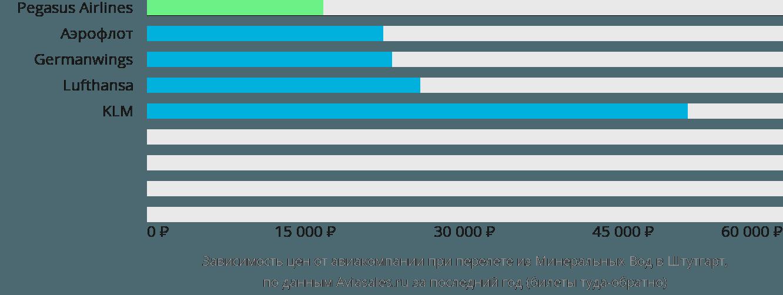 Динамика цен в зависимости от авиакомпании, совершающей перелет из Минеральных Вод в Штутгарт