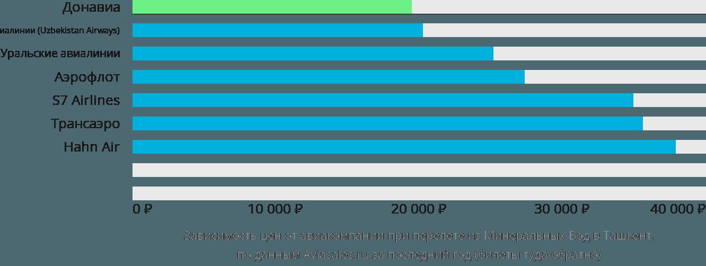 Динамика цен в зависимости от авиакомпании, совершающей перелет из Минеральных Вод в Ташкент