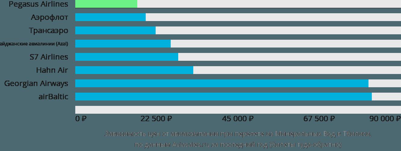 Динамика цен в зависимости от авиакомпании, совершающей перелет из Минеральных Вод в Тбилиси