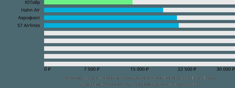 Динамика цен в зависимости от авиакомпании, совершающей перелет из Минеральных Вод в Томск