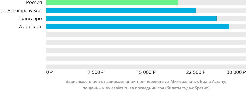 Динамика цен в зависимости от авиакомпании, совершающей перелет из Минеральных Вод Нур-Султан (Астана)
