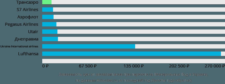 Динамика цен в зависимости от авиакомпании, совершающей перелёт из Минеральных Вод в Украину