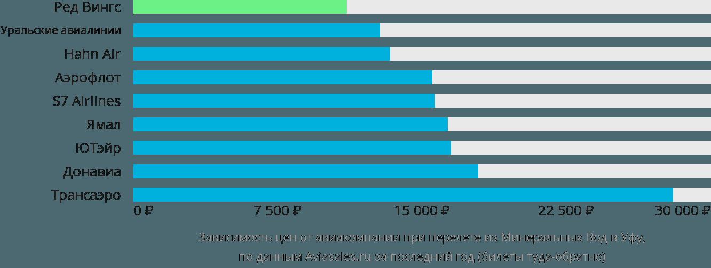 Динамика цен в зависимости от авиакомпании, совершающей перелет из Минеральных Вод в Уфу