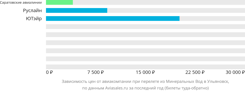 Динамика цен в зависимости от авиакомпании, совершающей перелет из Минеральных Вод в Ульяновск