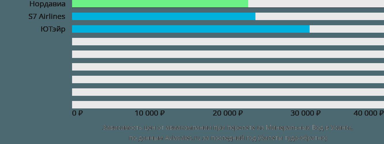 Динамика цен в зависимости от авиакомпании, совершающей перелет из Минеральных Вод в Усинск