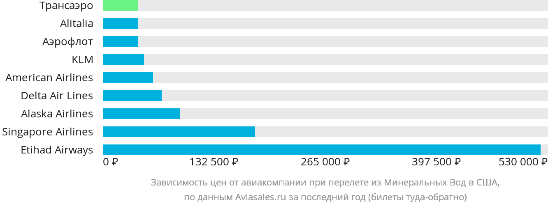 Динамика цен в зависимости от авиакомпании, совершающей перелёт из Минеральных Вод в США
