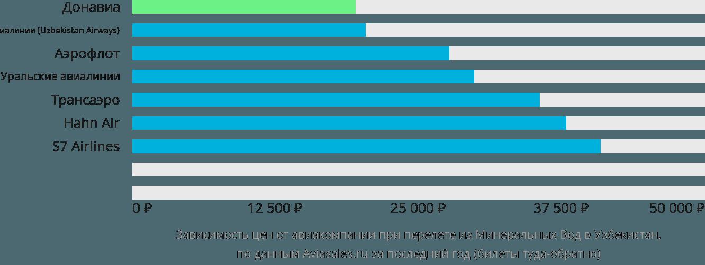 Динамика цен в зависимости от авиакомпании, совершающей перелет из Минеральных Вод в Узбекистан