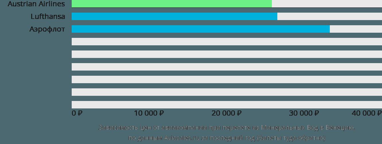 Динамика цен в зависимости от авиакомпании, совершающей перелет из Минеральных Вод в Венецию