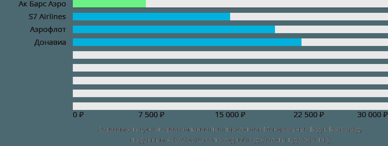 Динамика цен в зависимости от авиакомпании, совершающей перелет из Минеральных Вод в Волгоград