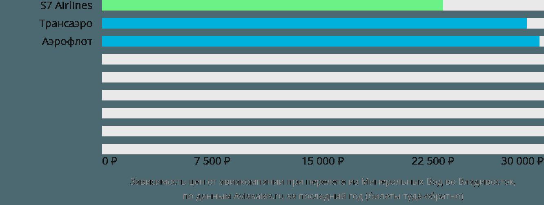 Динамика цен в зависимости от авиакомпании, совершающей перелет из Минеральных Вод во Владивосток