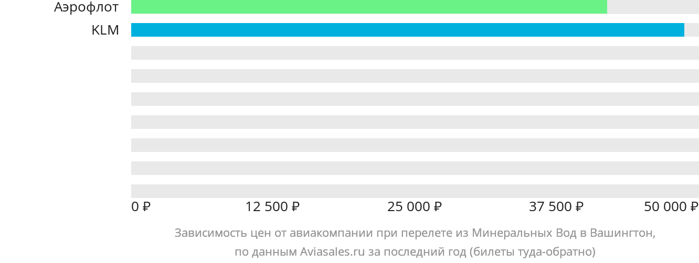 Динамика цен в зависимости от авиакомпании, совершающей перелет из Минеральных Вод в Вашингтон