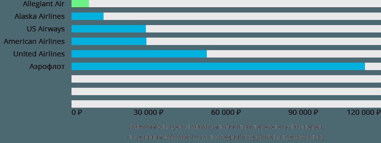 Динамика цен в зависимости от авиакомпании, совершающей перелет из Монтерея