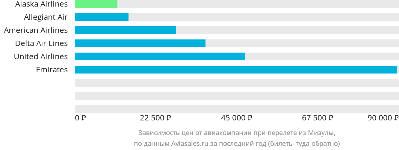 Динамика цен в зависимости от авиакомпании, совершающей перелет из Мизулы