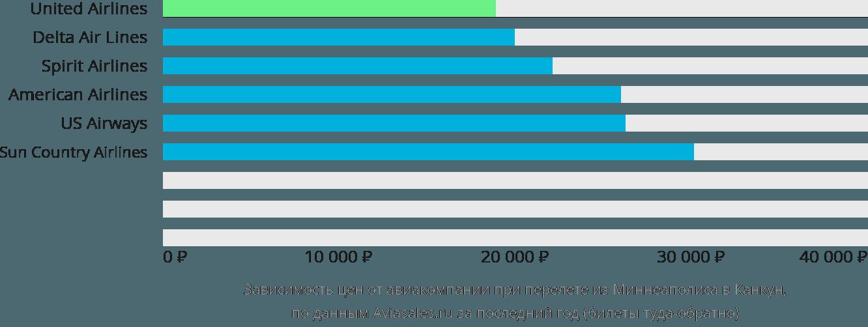 Динамика цен в зависимости от авиакомпании, совершающей перелет из Миннеаполиса в Канкун