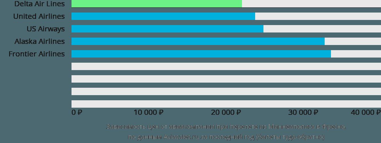 Динамика цен в зависимости от авиакомпании, совершающей перелет из Миннеаполиса в Фресно