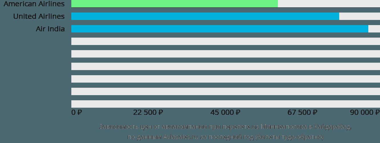 Динамика цен в зависимости от авиакомпании, совершающей перелет из Миннеаполиса в Хайдарабад