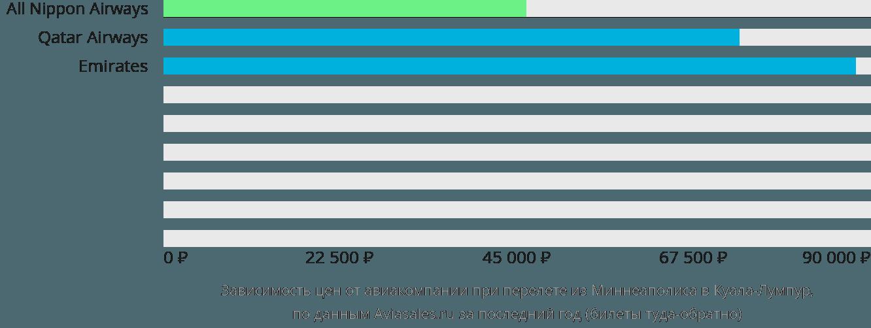 Динамика цен в зависимости от авиакомпании, совершающей перелет из Миннеаполиса в Куала-Лумпур