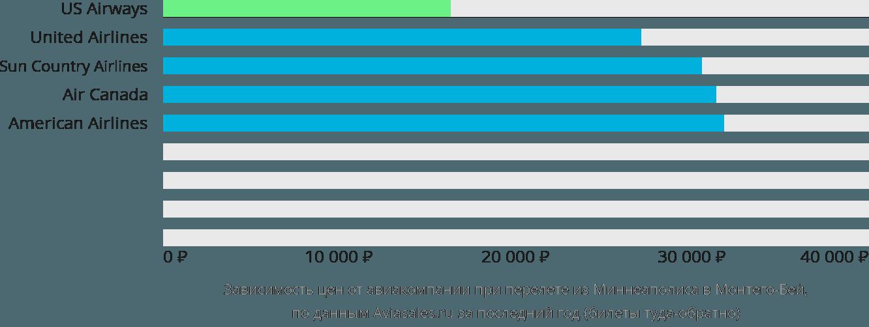 Динамика цен в зависимости от авиакомпании, совершающей перелет из Миннеаполиса в Монтего-Бей