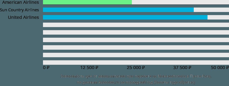 Динамика цен в зависимости от авиакомпании, совершающей перелет из Миннеаполиса в Пунта-Кану