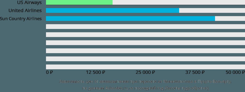 Динамика цен в зависимости от авиакомпании, совершающей перелет из Миннеаполиса в Пуэрто-Вальярту