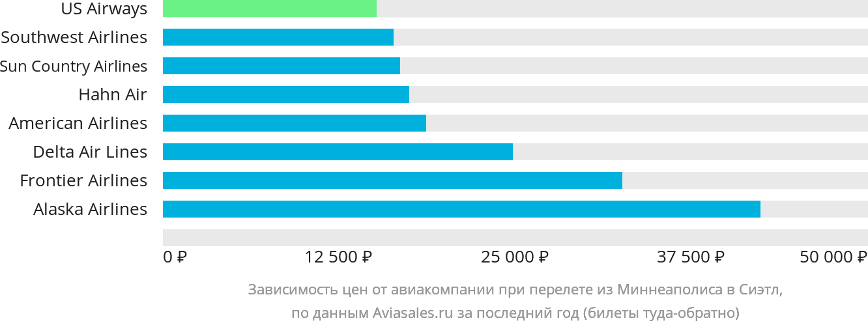 Динамика цен в зависимости от авиакомпании, совершающей перелет из Миннеаполиса в Сиэтл