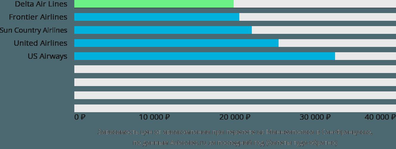 Динамика цен в зависимости от авиакомпании, совершающей перелет из Миннеаполиса в Сан-Франциско