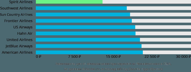 Динамика цен в зависимости от авиакомпании, совершающей перелёт из Миннеаполиса в США