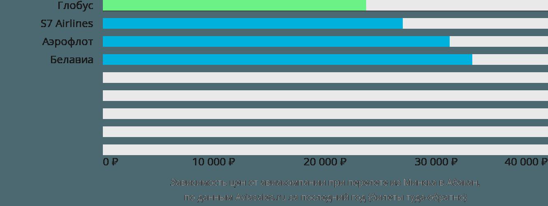 Динамика цен в зависимости от авиакомпании, совершающей перелет из Минска в Абакан