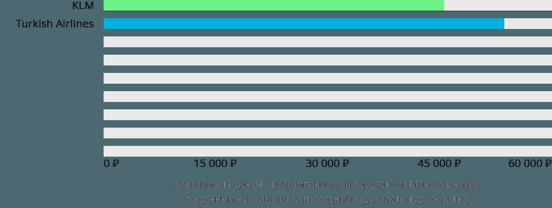 Динамика цен в зависимости от авиакомпании, совершающей перелет из Минска в Аккру