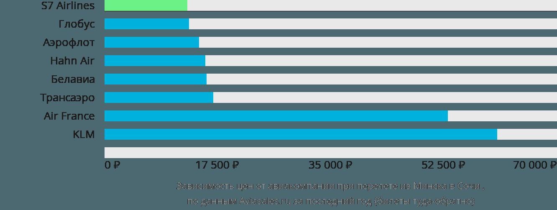 Динамика цен в зависимости от авиакомпании, совершающей перелет из Минска в Сочи