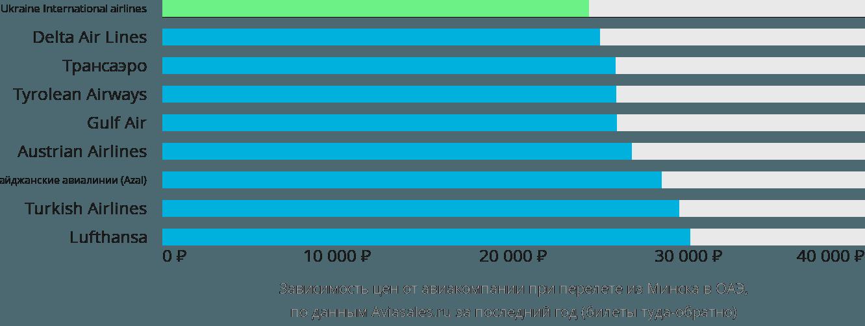 Динамика цен в зависимости от авиакомпании, совершающей перелёт из Минска в ОАЭ
