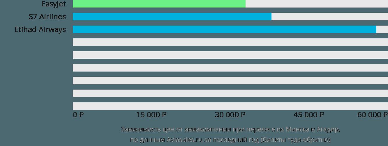 Динамика цен в зависимости от авиакомпании, совершающей перелет из Минска в Агадир