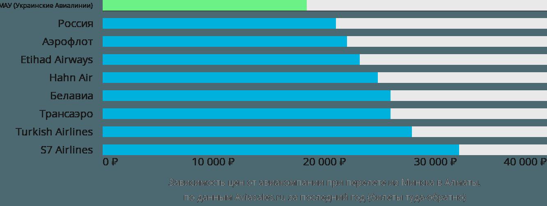 Динамика цен в зависимости от авиакомпании, совершающей перелет из Минска в Алматы