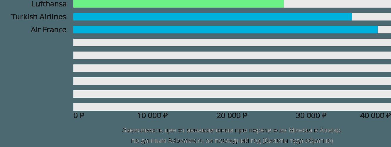 Динамика цен в зависимости от авиакомпании, совершающей перелет из Минска в Алжир