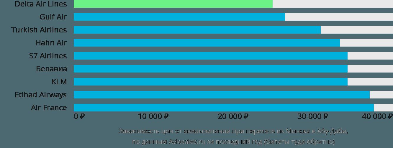 Динамика цен в зависимости от авиакомпании, совершающей перелет из Минска в Абу-Даби