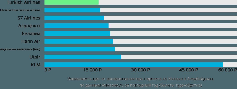 Динамика цен в зависимости от авиакомпании, совершающей перелет из Минска в Азербайджан