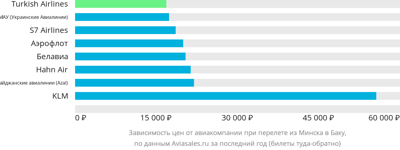 Динамика цен в зависимости от авиакомпании, совершающей перелет из Минска в Баку
