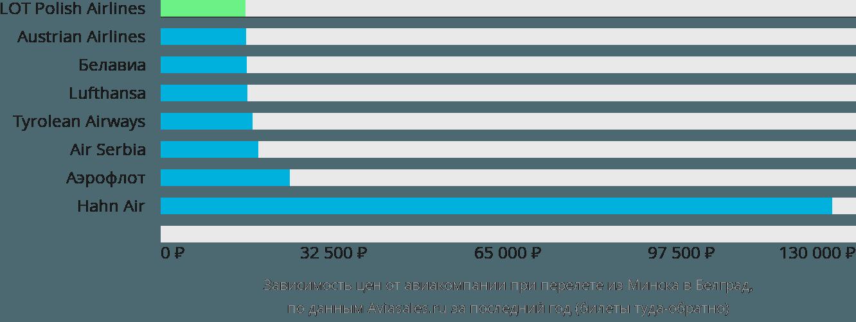 Динамика цен в зависимости от авиакомпании, совершающей перелет из Минска в Белград