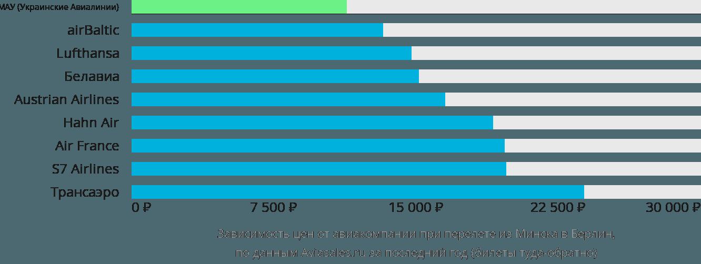 Динамика цен в зависимости от авиакомпании, совершающей перелет из Минска в Берлин
