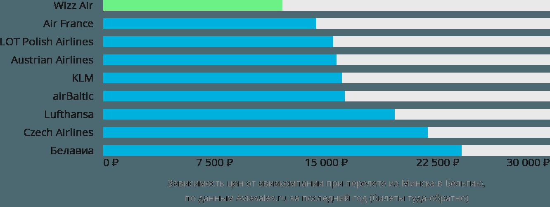 Динамика цен в зависимости от авиакомпании, совершающей перелёт из Минска в Бельгию
