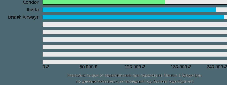 Динамика цен в зависимости от авиакомпании, совершающей перелет из Минска в Бриджтаун
