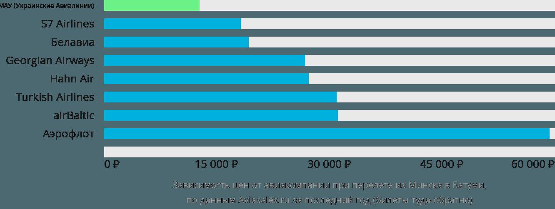 Динамика цен в зависимости от авиакомпании, совершающей перелет из Минска в Батуми