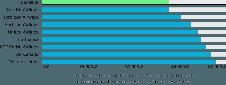 Динамика цен в зависимости от авиакомпании, совершающей перелет из Минска в Канаду