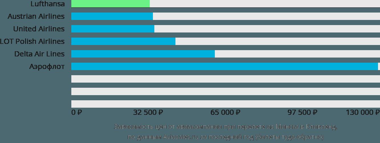 Динамика цен в зависимости от авиакомпании, совершающей перелет из Минска в Кливленд