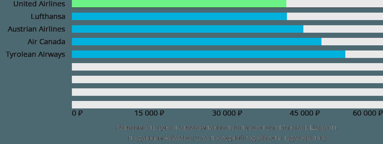 Динамика цен в зависимости от авиакомпании, совершающей перелет из Минска в Шарлотт