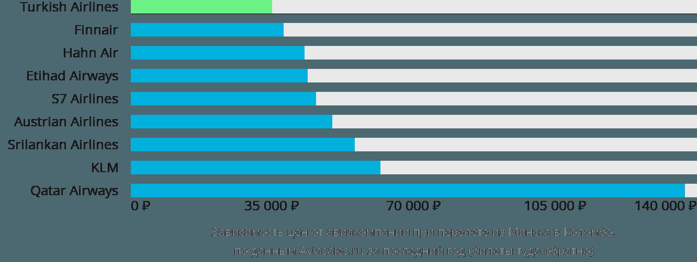 Динамика цен в зависимости от авиакомпании, совершающей перелет из Минска в Коломбо