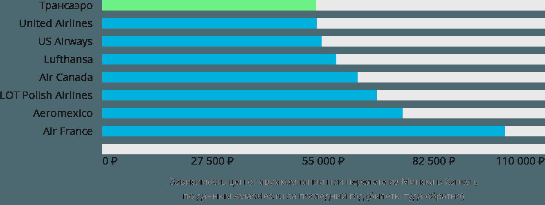 Динамика цен в зависимости от авиакомпании, совершающей перелет из Минска в Канкун