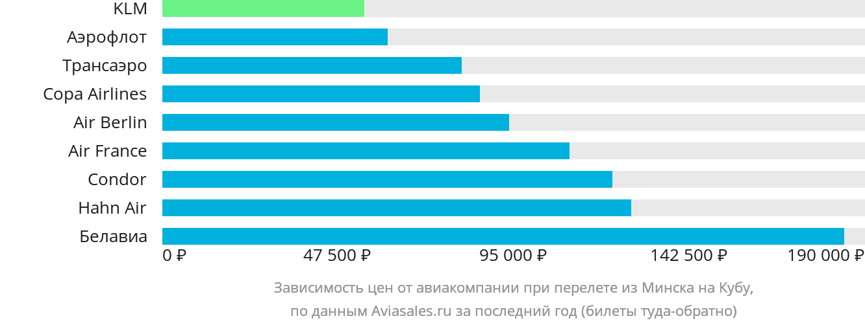 Динамика цен в зависимости от авиакомпании, совершающей перелёт из Минска на Кубу